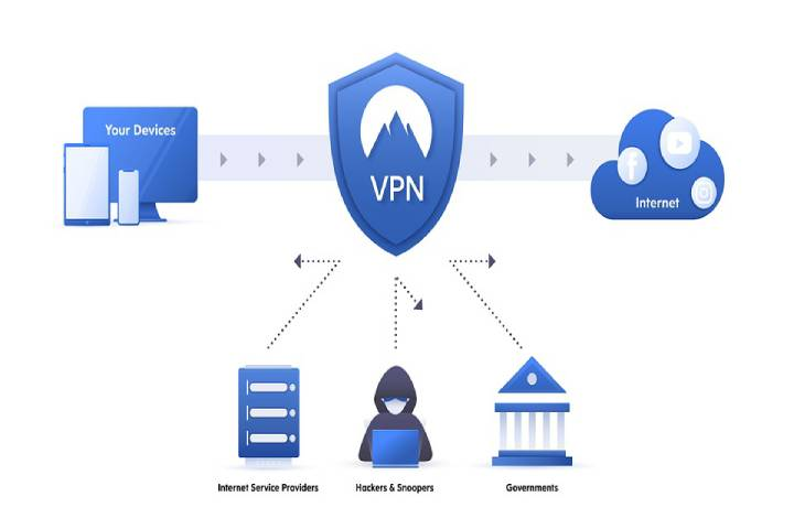 Use a VPN Service on Your Phone and Computer