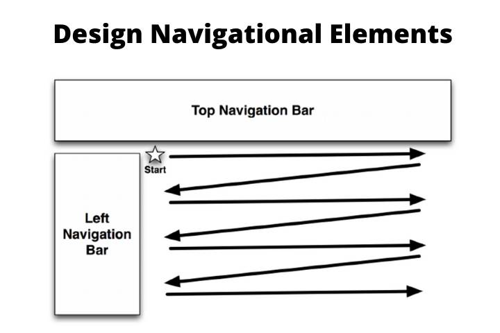 Design Navigational Elements for Users Technical SEO