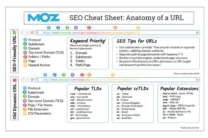 Know-How to Efficiently Use the URLs - Technical SEO