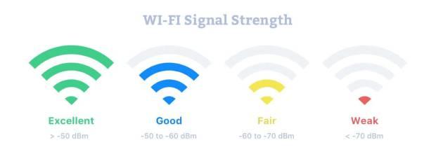 WiFi Signal Strength (NetSpot, 2019)