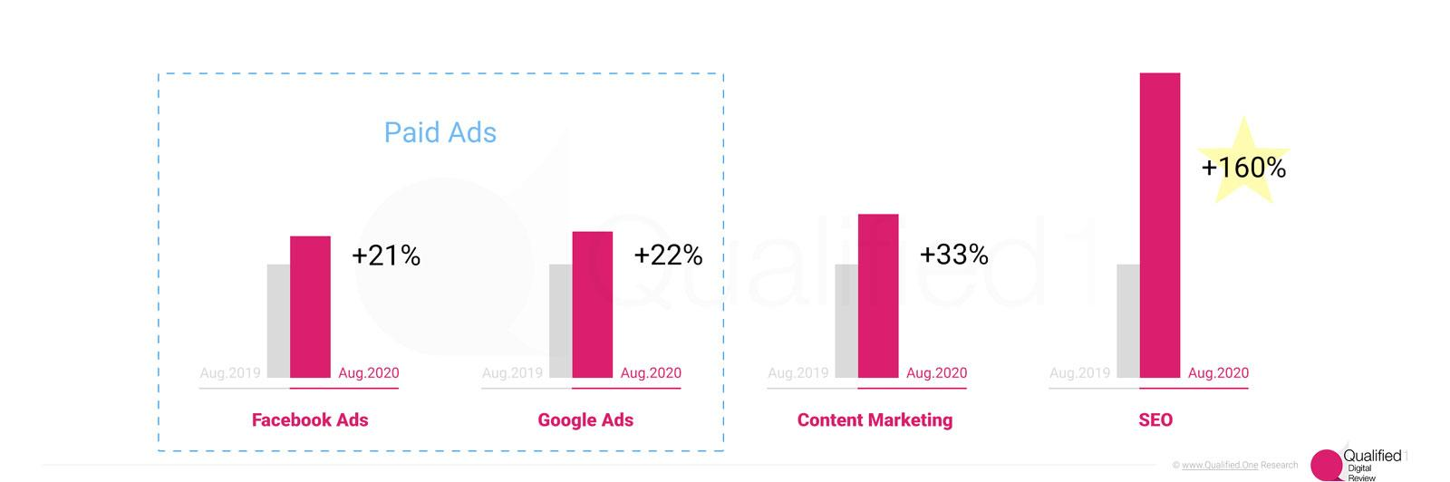 Google Ads and Facebook Ads Content marketing and SEO