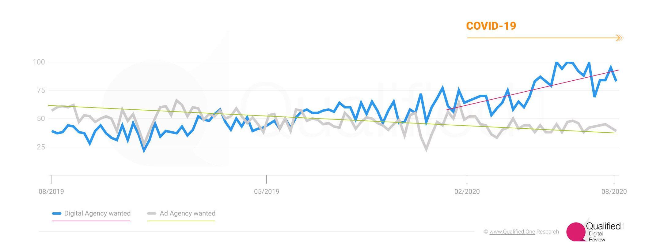Marketing & Advertising - Digital agencies to dominate Ad market