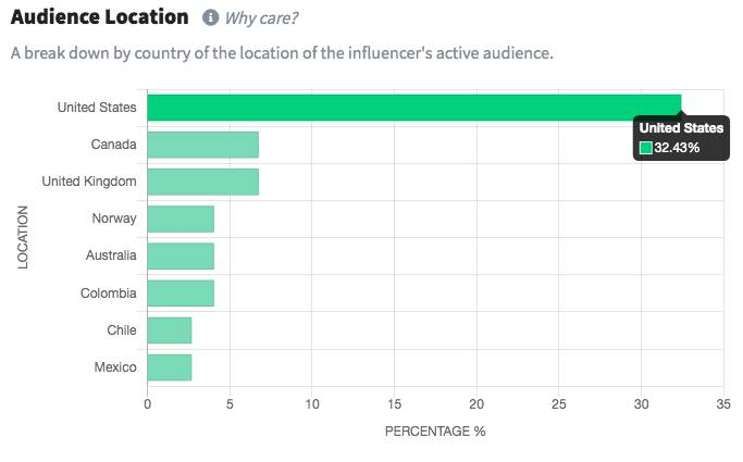 Use software to find and analyze influencers